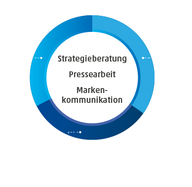 HACK PR – Strategieberatung
